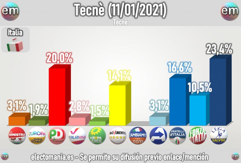 Italia: Renzi retira su apoyo al Gobierno y les deja en minoría en el Senado. Así están los sondeos