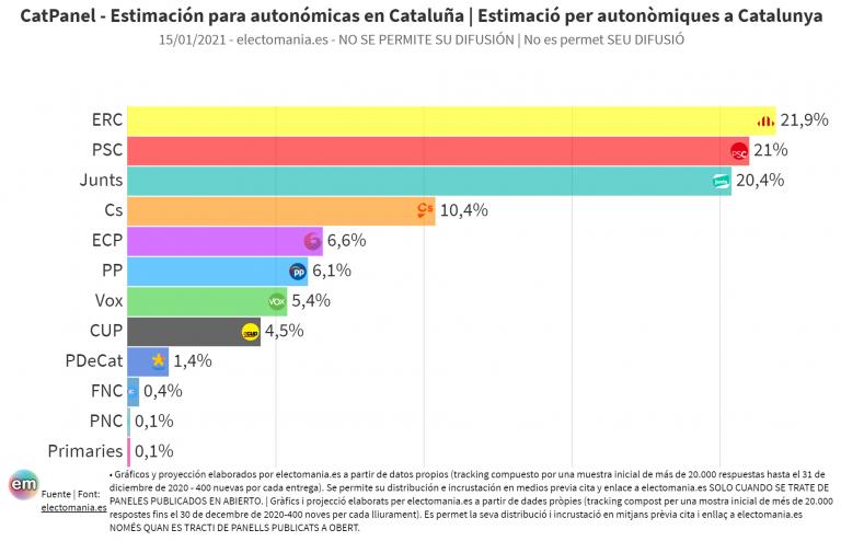 CatPanel (15E): ERC y el PSC suben y Junts baja, pero siguen muy apretados los escaños