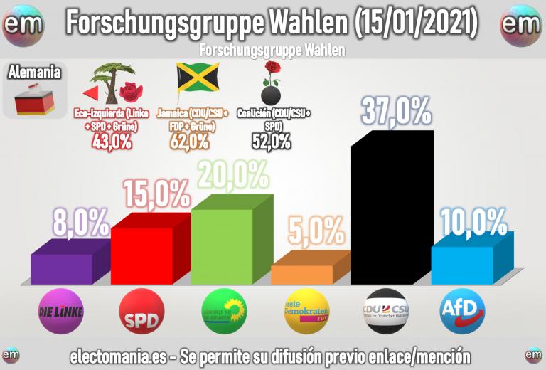 Alemania (15E): CDU/CSU mantiene su gran ventaja sobre los verdes. AfD por encima de Linke