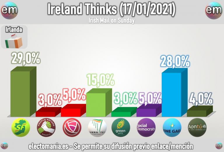 Irlanda (17E): Sinn Féin da el sorpasso a Fine Gael y ganaría las elecciones rozando el 30%