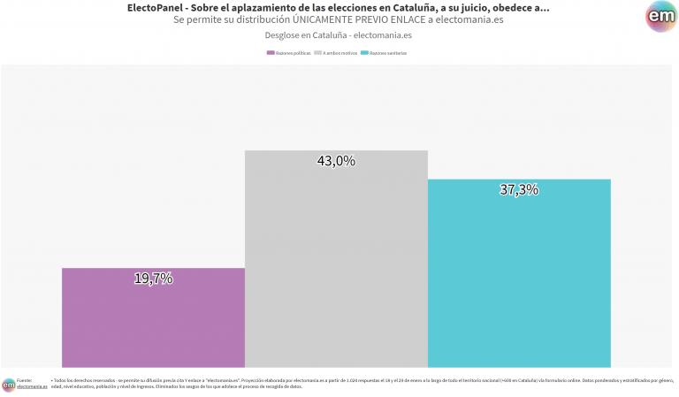 ElectoPanel (20E): la mayoría de catalanes no creen que el aplazamiento electoral se deba a motivos políticos