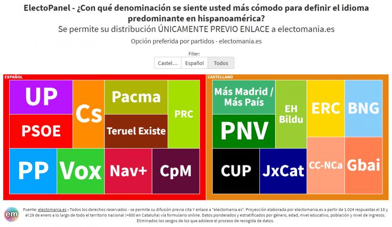 EP (23E): la mayoría de ciudadanos prefiere la denominación 'español' a la de 'castellano' para el idioma