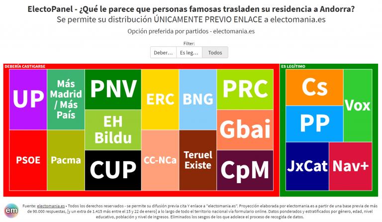 EP (27E): los españoles creen que debería castigarse el traslado de residencia a Andorra para pagar menos impuestos