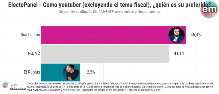 EP (28E): los españoles prefieren la postura de Ibai a la del Rubius respecto a Andorra… y también como Youtuber
