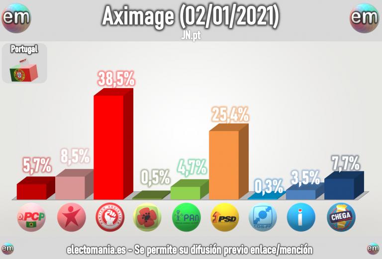 Portugal (Aximage 2E): Chega roza el 8% y está a menos de 1p se ser tercera fuerza