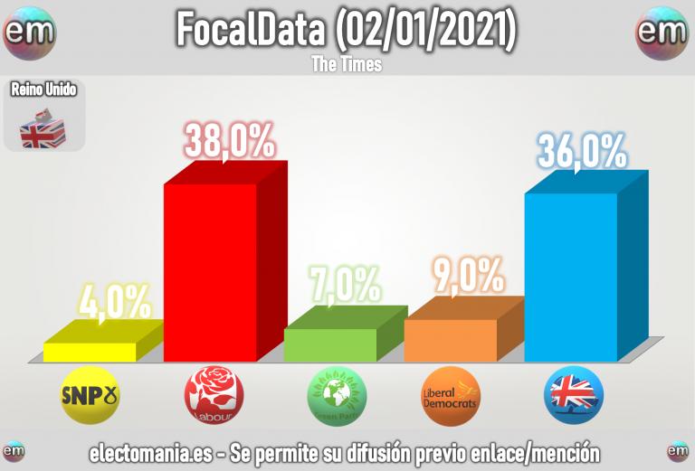 UK (FocalData 2E): los laboristas ganarían las elecciones y podrían gobernar junto al SNP. Johnson fuera del Parlamento