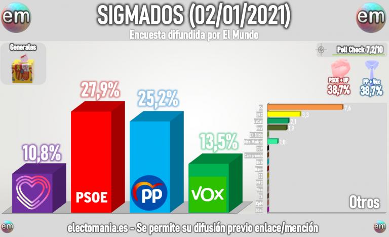 Sigma Dos (2E): Casado en empate técnico con Sánchez, a menos de 3p