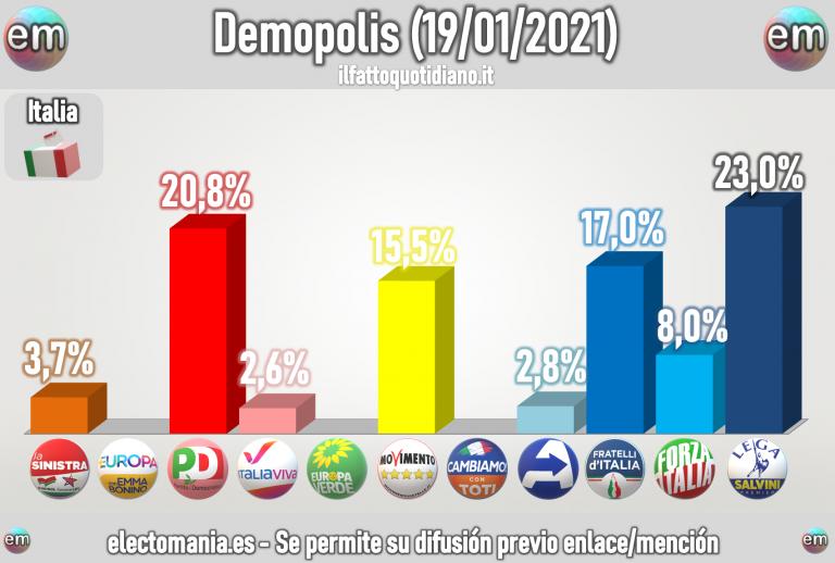 Italia (Demopolis 19E): Renzi se quedaría fuera del Parlamento tras retirar su apoyo al Gobierno