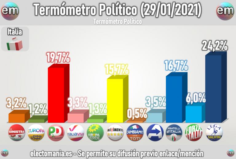 Italia (29E): subida de Lega y M5* tras la dimisión de Conte