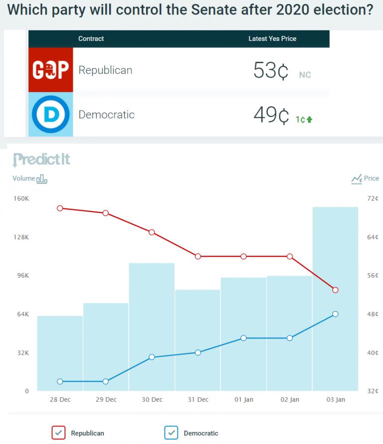 Mañana vota Georgia. Encuestas a favor de los demócratas y apuestas en contra