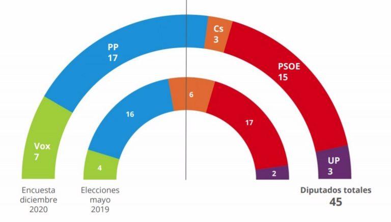 El PP podría mantenerse en el Gobierno de Murcia pero solo apoyado o en coalición con Vox, según un barómetro de la UCAM