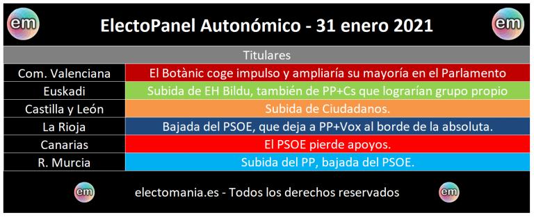 EP Autonómico (31E): variaciones de entre 0,5 y 1p que traen consecuencias