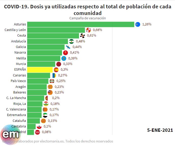 Vacunación en España (5E): Asturias la que más ha vacunado, Madrid la que menos