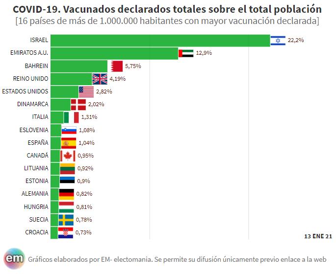 España recupera posiciones en la vacunación frente a otros países