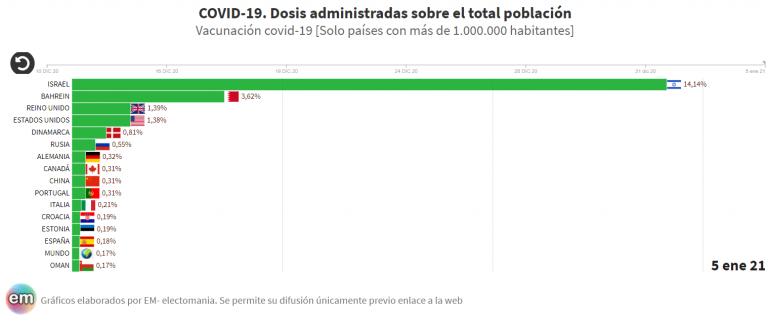 La vacunación avanza a ritmos muy diferentes en el mundo… y dentro de España