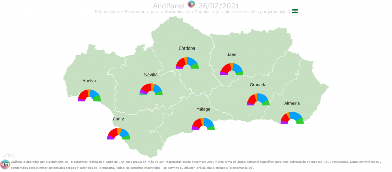 AndPanel (26F): empate entre PSOE y PP y entre UP y Cs. Vox sube y sería decisivo