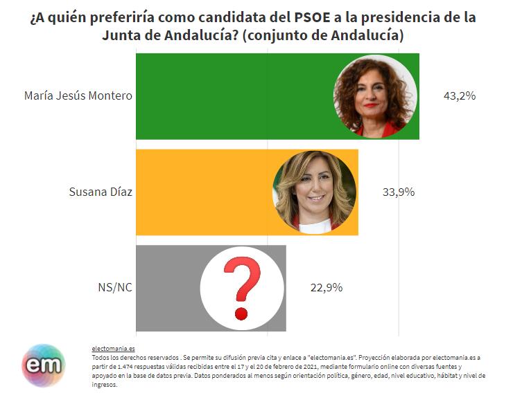 ElectoPanel (25F): Los andaluces prefieren a María Jesús Montero frente a Susana Díaz como candidata socialista en Andalucía