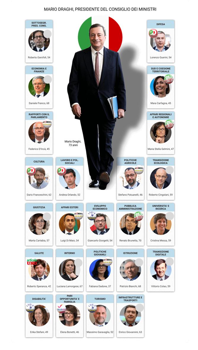 Italia: Draghi anuncia su Gobierno con ministros de Lega, Forza Italia, M5*, PD, Italia Viva, Articulo Uno e independientes