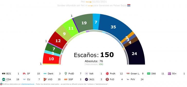Países Bajos (Peil – 2F): hiperfragmentación con 16 partidos, aritméticas imposibles y Rutte bajando