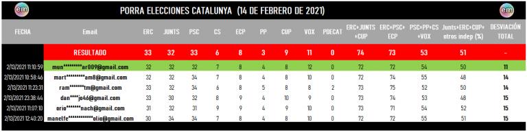 Ya tenemos ganador de la porra catalana