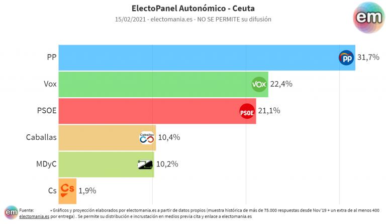 EP (15F): doble sorpasso en Ceuta (Vox al PSOE y Caballas a MDyC). En Melilla, bajada del PP y subida de CpM, que le acecha