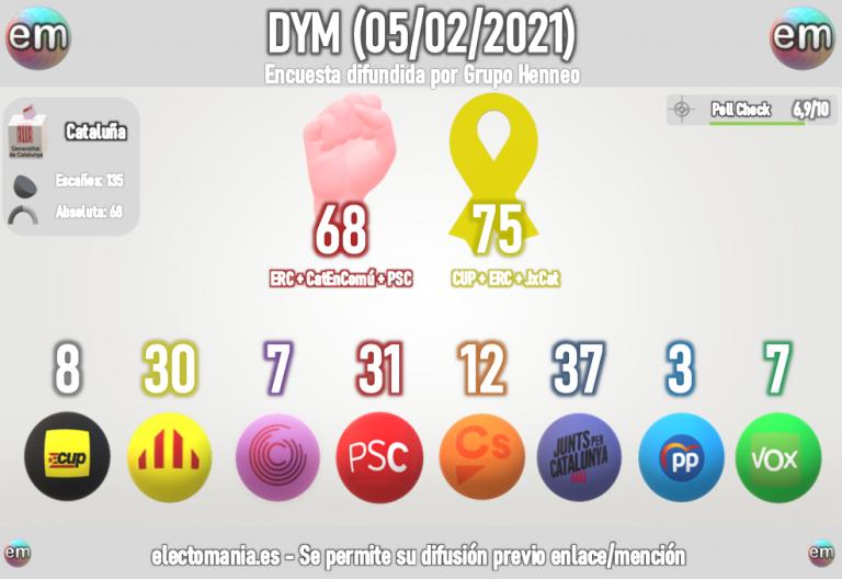 DYM Cataluña: Junts per Catalunya ganaría en escaños con claridad