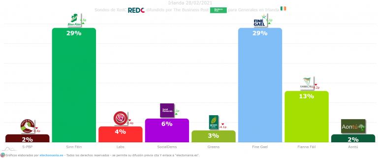 Irlanda (28F): empate perfecto entre Sinn Féin y Fine Gael mientras Fianna Fáil se hunde