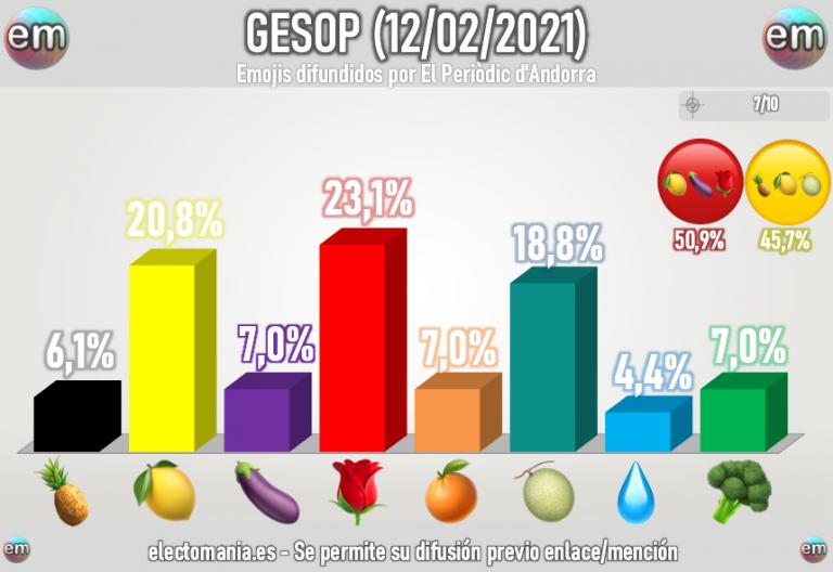 GESOP (11F): cuádruple empate para el cuarto puesto en el mercado