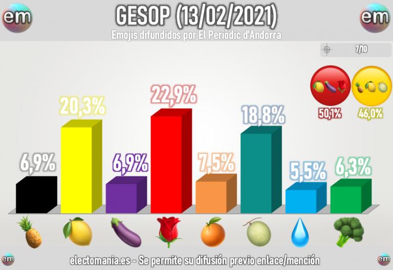 GESOP (13E): el agua se recupera algo ante el brócoli