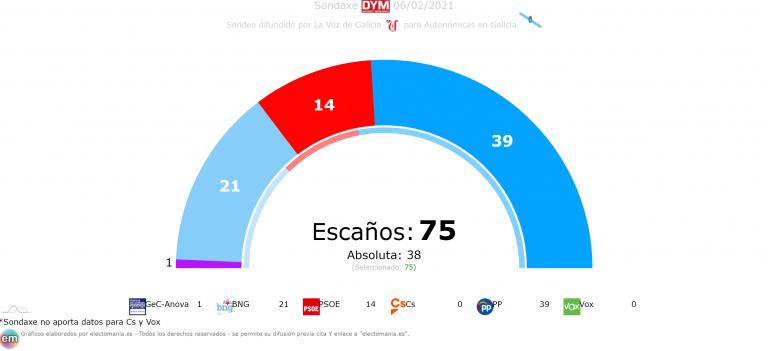 Galicia (Sondaxe 6F): el PP baja pero seguiría con mayoría, GeC entraría por la mínima