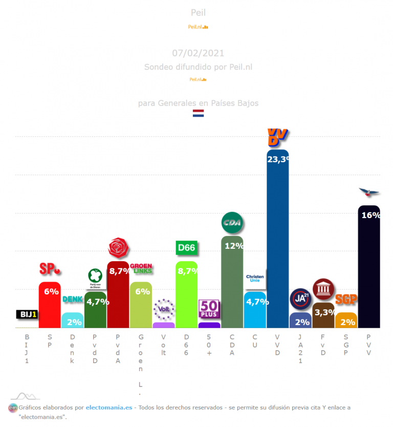Países Bajos (Peil 7F): Rutte aguanta, sube el PVV
