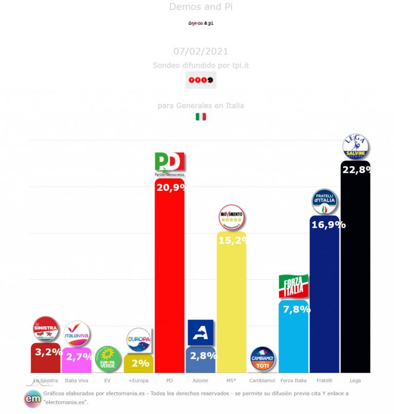 Italia (Demos & Pi – 7F): Lega y PD compiten por la primera plaza con Fratelli en el 17% y Renzi por debajo del 3%