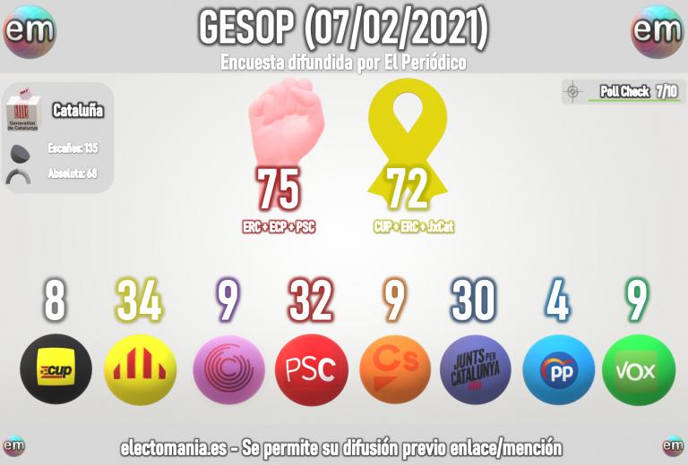 GESOP (7F): el PSC ganaría, pero ERC podría superarle en escaños. Vox 8-9 escaños cerca de triplicar al PP (3-4)