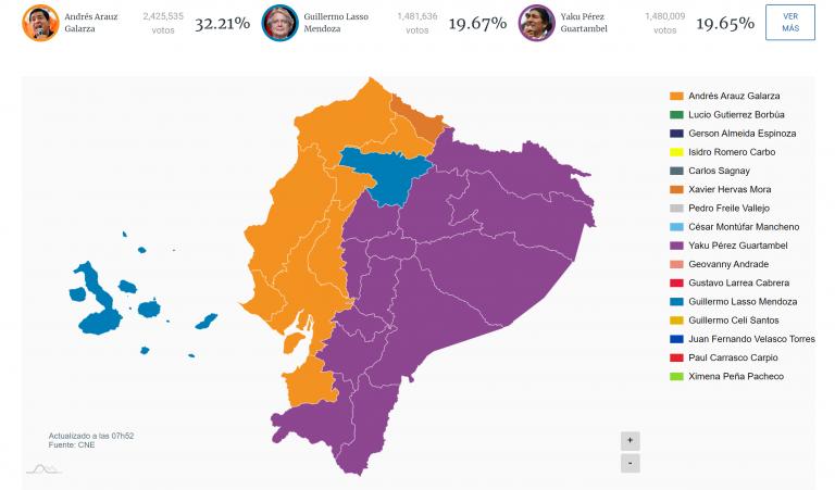 Ecuador: triunfo de la izquierda. Victoria para Arauz, empate entre Lasso y Yakú por el pase a segunda vuelta