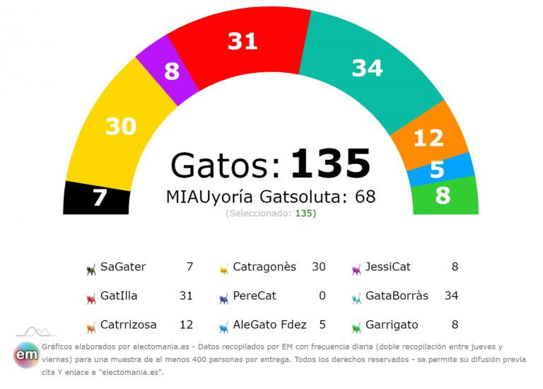 CatsPanel (9F): bajan ligeramente las adopciones de GatIlla y Catragonès