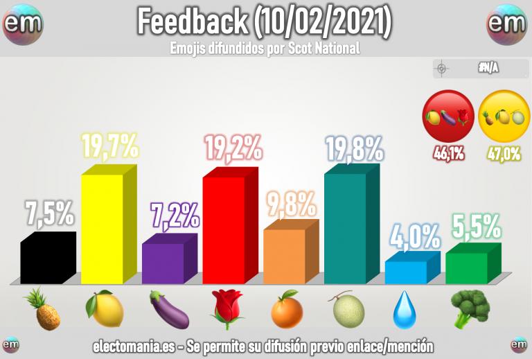 FeedBack (10F): las escocesas apuntan a un empate casi perfecto entre limones y melones