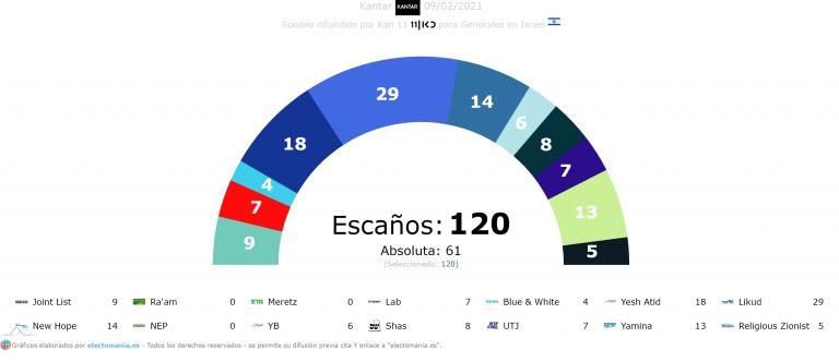 Israel (Kantar 9F): serán 14 los partidos que concurrirán a las elecciones. Likud sigue liderando los sondeos