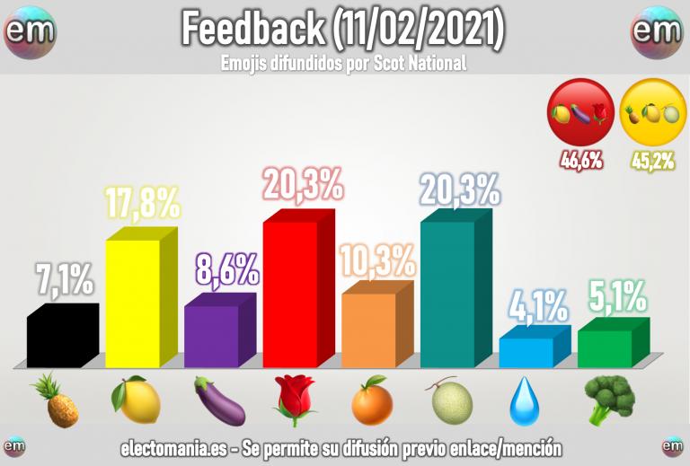 FeedBack (11F): melón y rosas a partes iguales. Bajada del limón y el brócoli, subida de la berenjena