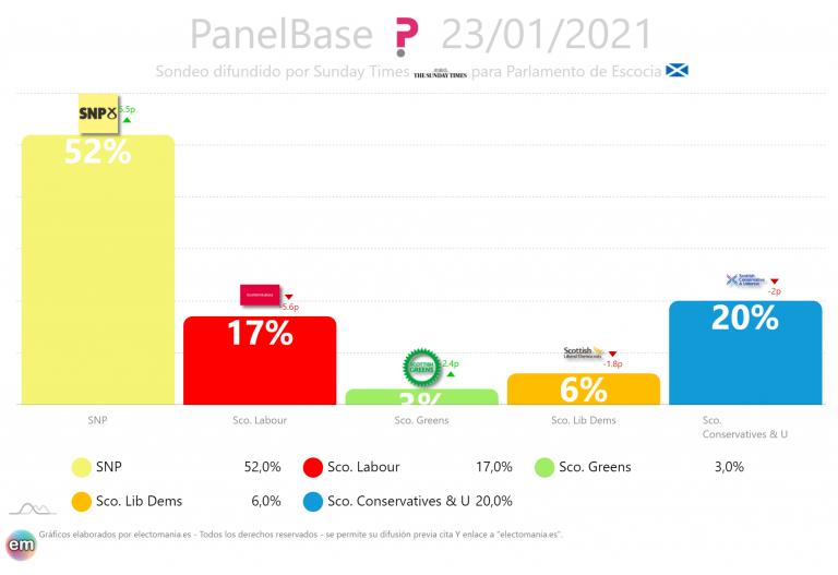 Escocia (PanelBase): el SNP arrasaría en las elecciones con más del 50% de los votos