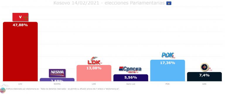 Kosovo: las elecciones dejan a la izquierda nacionalista al borde de la absoluta
