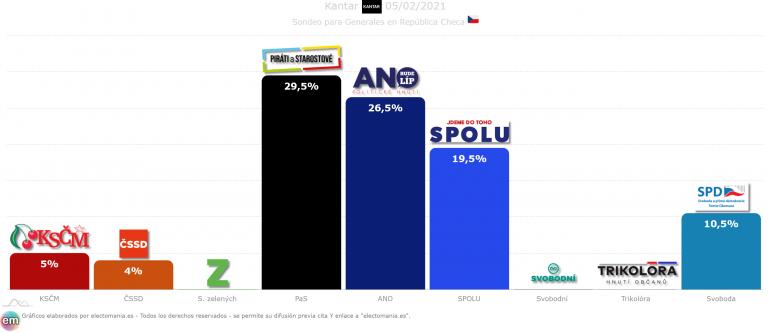 República Checa: la coalición liderada por el Partido Pirata encabeza los sondeos
