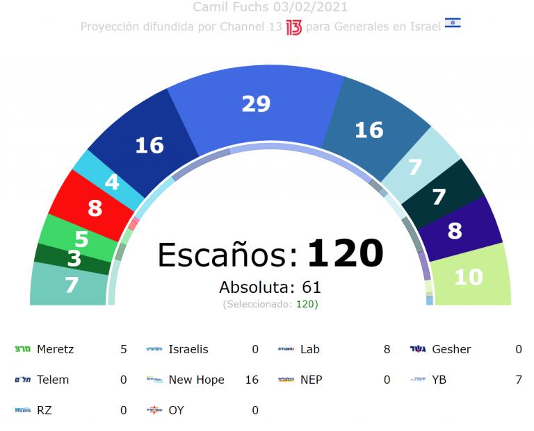 Israel (3F): ultrafragmentación con 20 partidos aspirando al escaño. Netanyahu aguanta, Azul y Blanco podría quedarse fuera