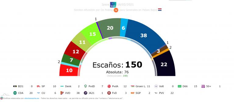 Países Bajos (Ipsos): Rutte coge impulso y roza los 40 escaños
