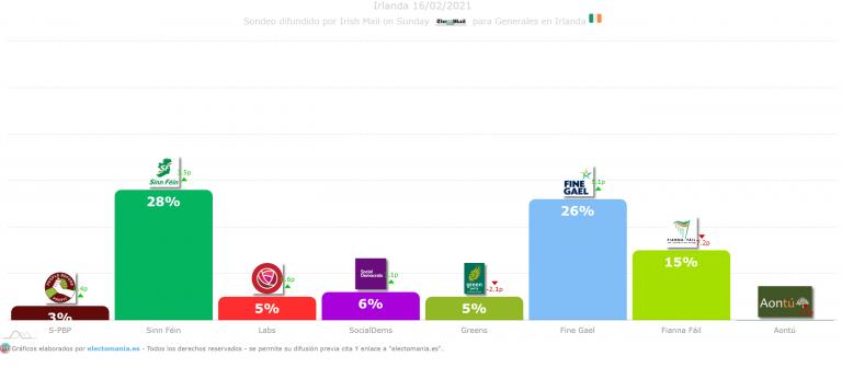 Irlanda (16F): el Sinn Féin, primera fuerza. Fine Gael se coloca segundo tras subir 5p