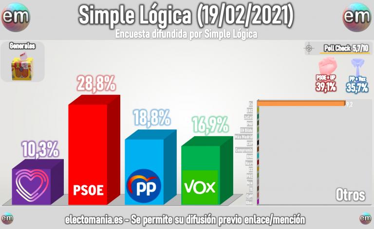 Simple Lógica (Feb): empate técnico entre PP y Vox y Cs y UP
