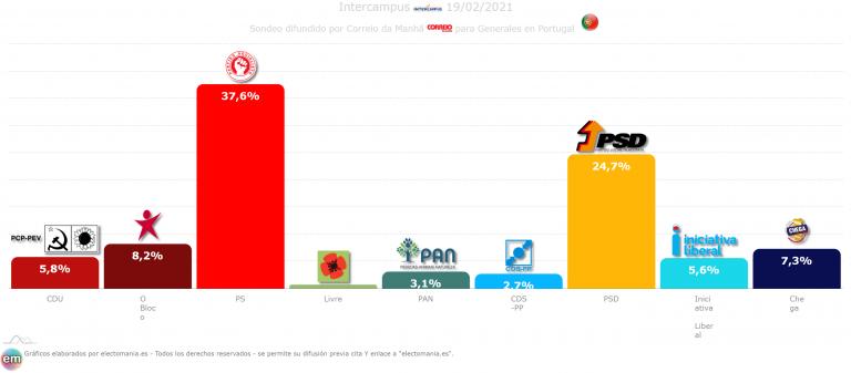 Portugal (19F): la izquierda resiste y Chega se queda en cuarto lugar