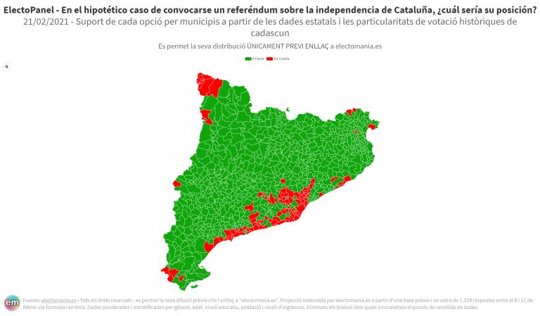 EP (21F): los unionistas superarían a los independentistas por 2p en Cataluña