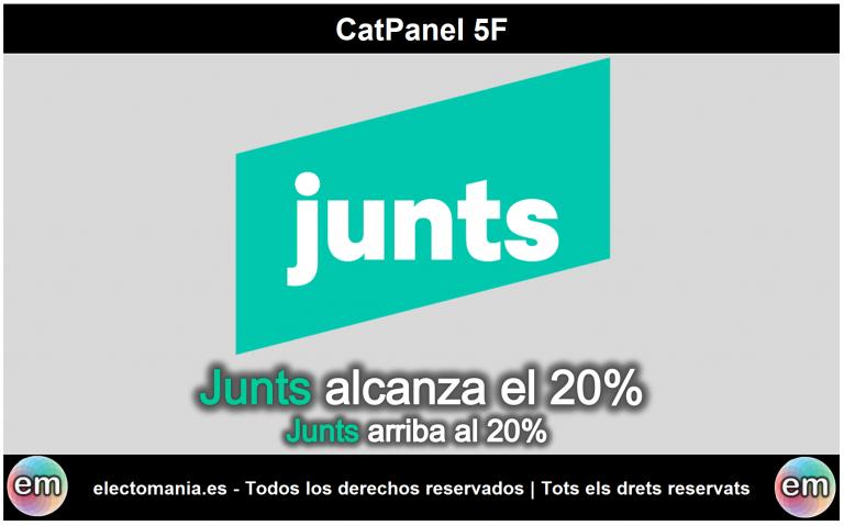 CatPanel (5F): Junts alcanza el 20% y las distancias entre los tres primeros se reducen al mínimo