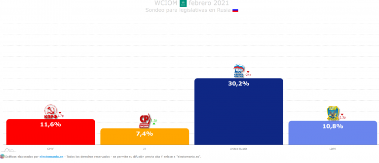 Rusia (WCIOM Feb): Putin a punto de bajar del 30%, perdería 24p desde las elecciones