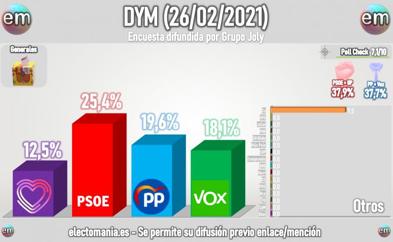 DYM (26F): Vox a punto y medio del sorpasso al PP
